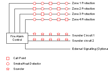 Conventional Fire Alarm on Fire Alarm Addressable System Wiring Diagram