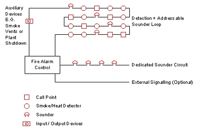 fire alarm system addressable alarm control panel control unit a typical analogue addressable fire alarm arrangement